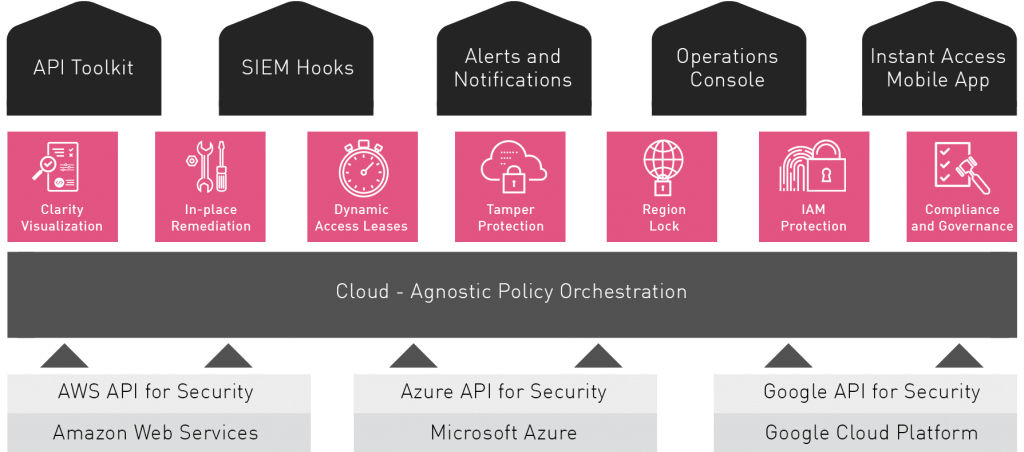 Cloud Agnostic Policy Automation