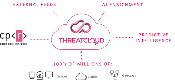 Fueled by the Power of ThreatCloud