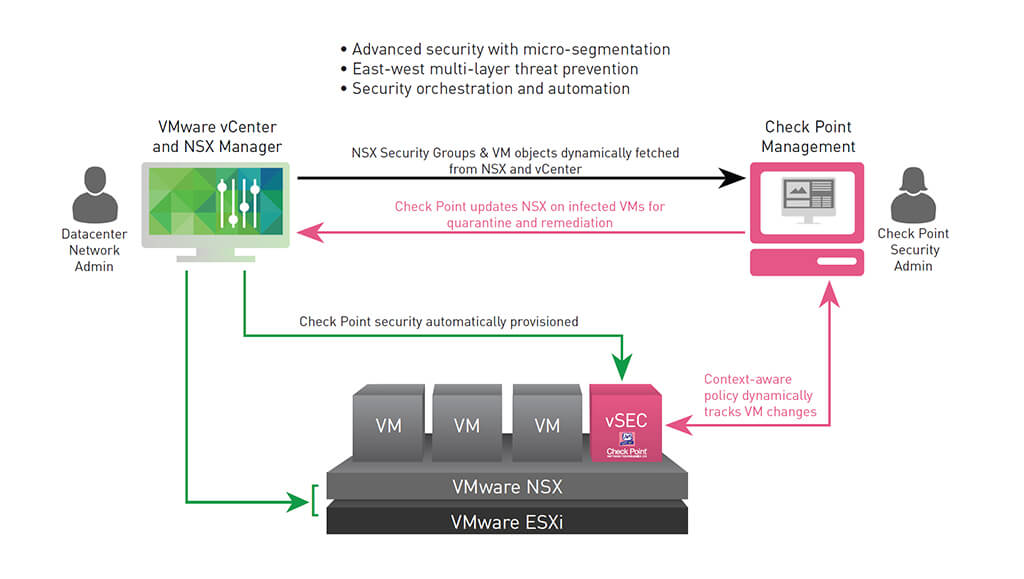 Check Point vSec security for VMware NSX flow chart